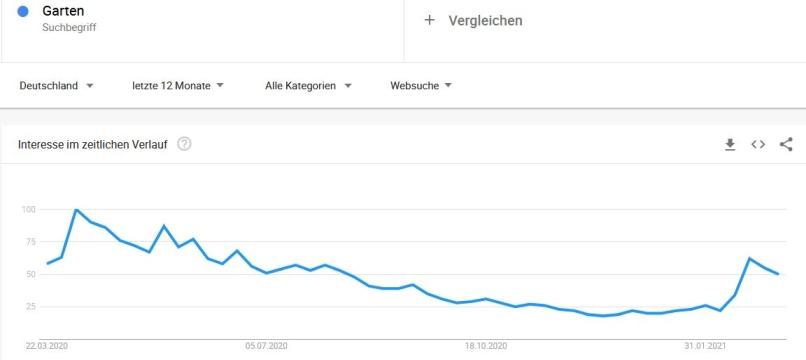 google trends garten