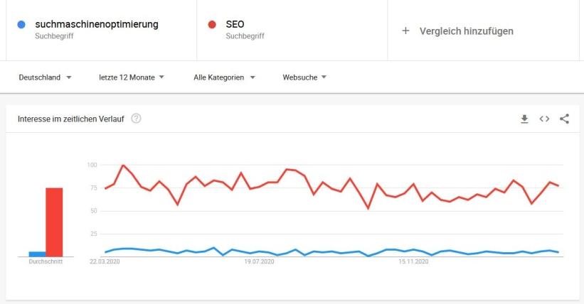 google trends vergleichen