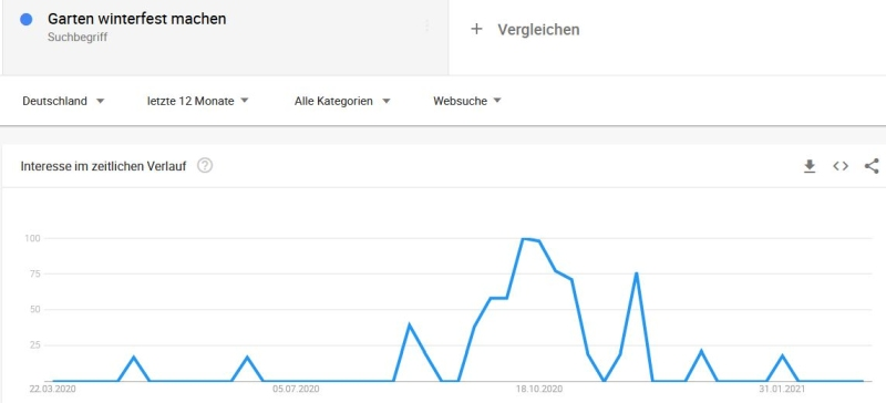 google trends winterfest
